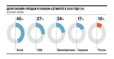 По итогам 2019 года в российском fashion-сегменте доля онлайн-торговли в общем объеме продаж составит 12%
