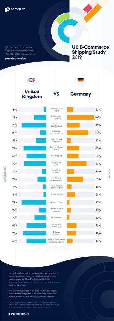 Различия в опыте онлайн-доставки в Великобритании и Германии