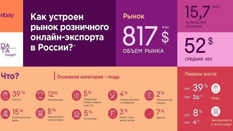 Data Insight выпустила инфографику про онлайн-экспорт в России