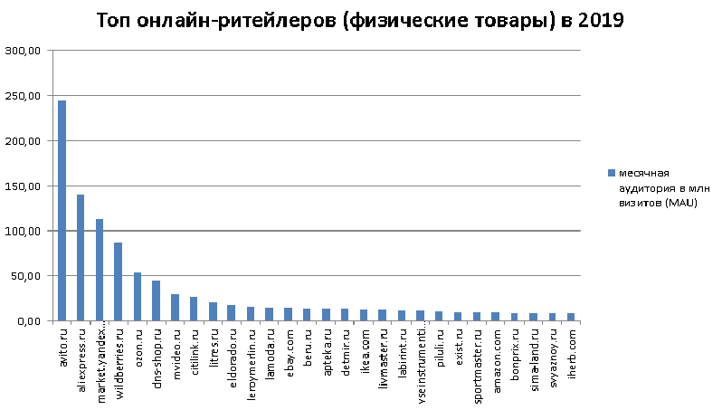 Top 100 eRetail Goods Russia 2019