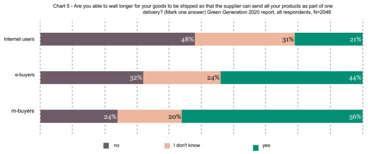Интернет-покупатели в Польше готовы ждать доставки своей посылки.Интернет-покупатели в Польше готовы ждать доставки своей посылки.