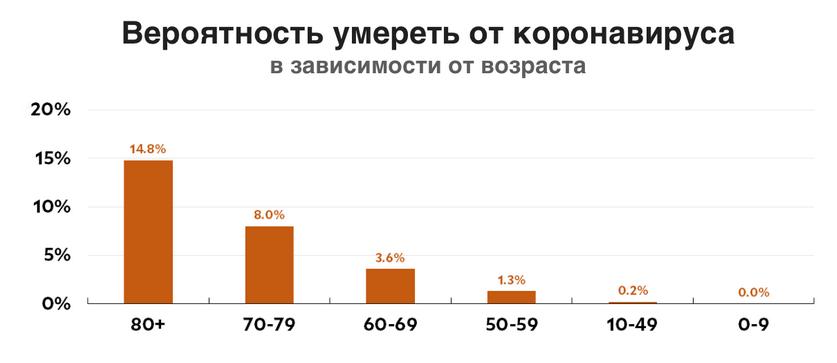 Вероятность смерти при коронавирусе в различном возрасте