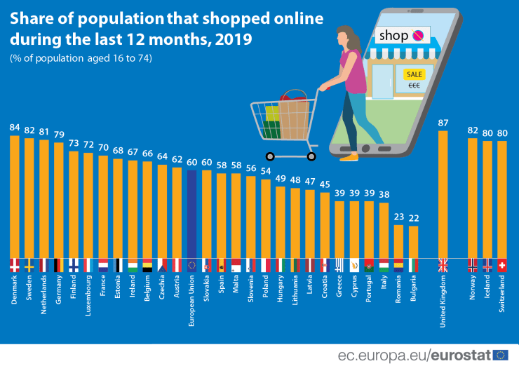 online_shopping_eu
