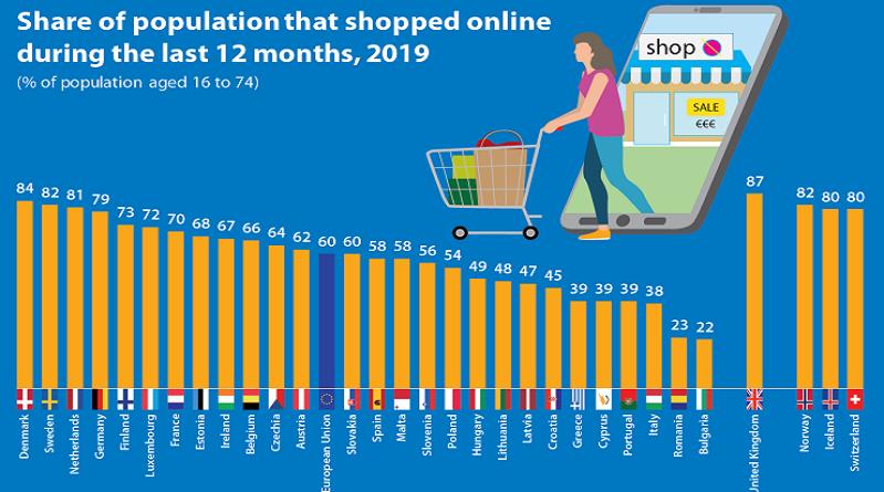 Доля покупающих онлайн в EU