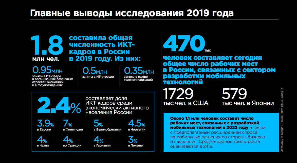Экономика рунета 2019 кадры