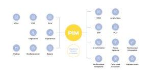 PIM системы