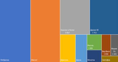 Число продуктовых магазинов в России (Ecomhub)