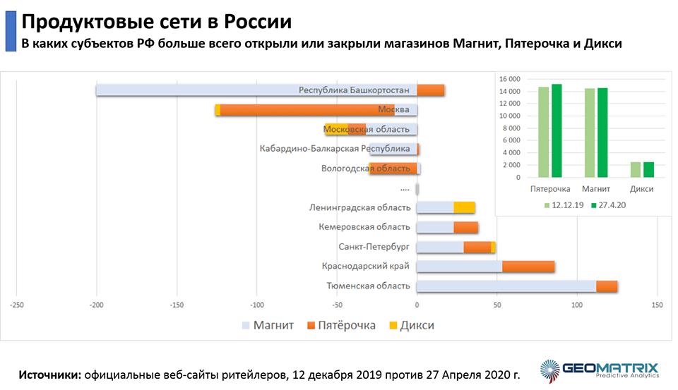 Динамика закрытия и открытия продуктовых магазинов в России
