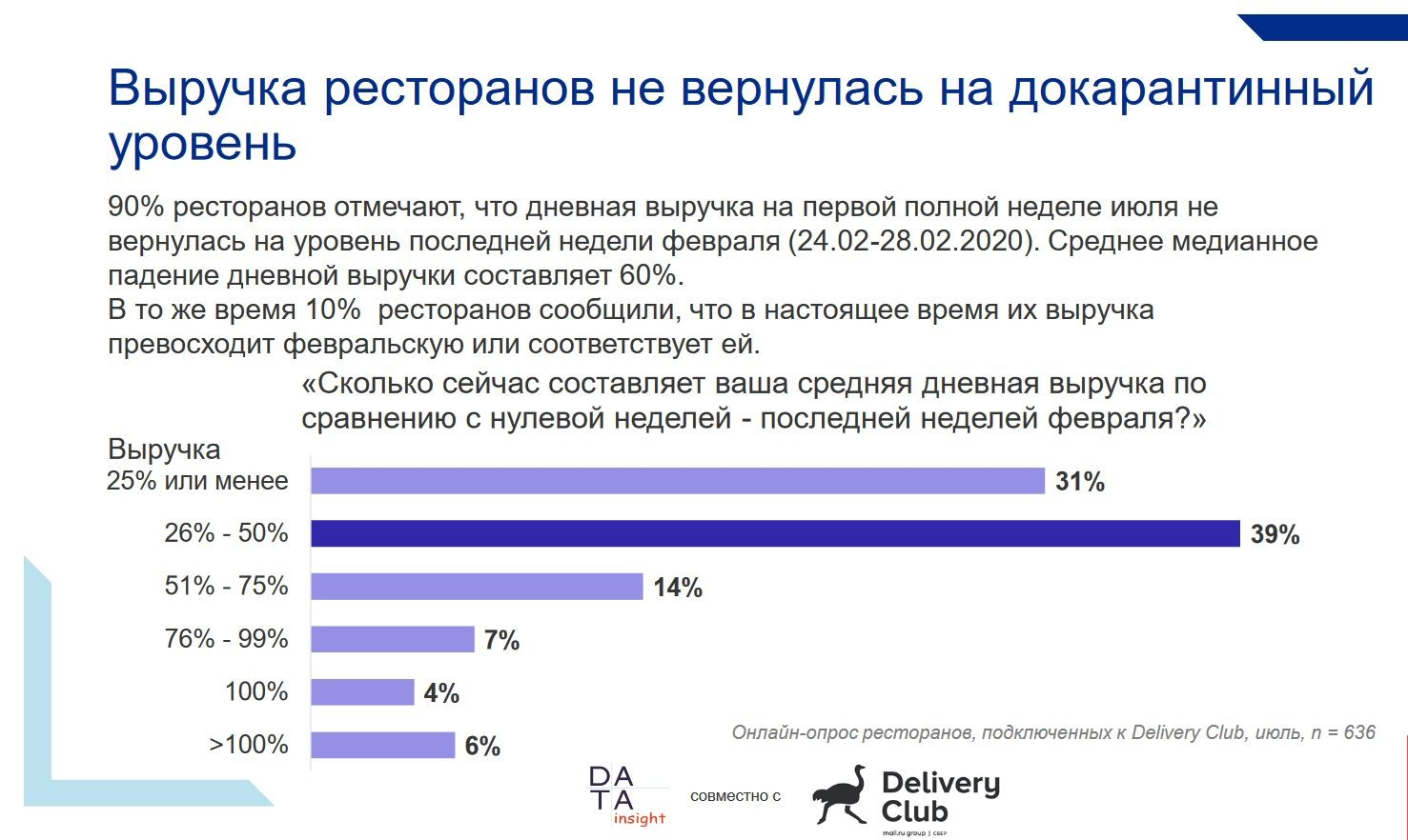 postcovid restaurants russia revenue