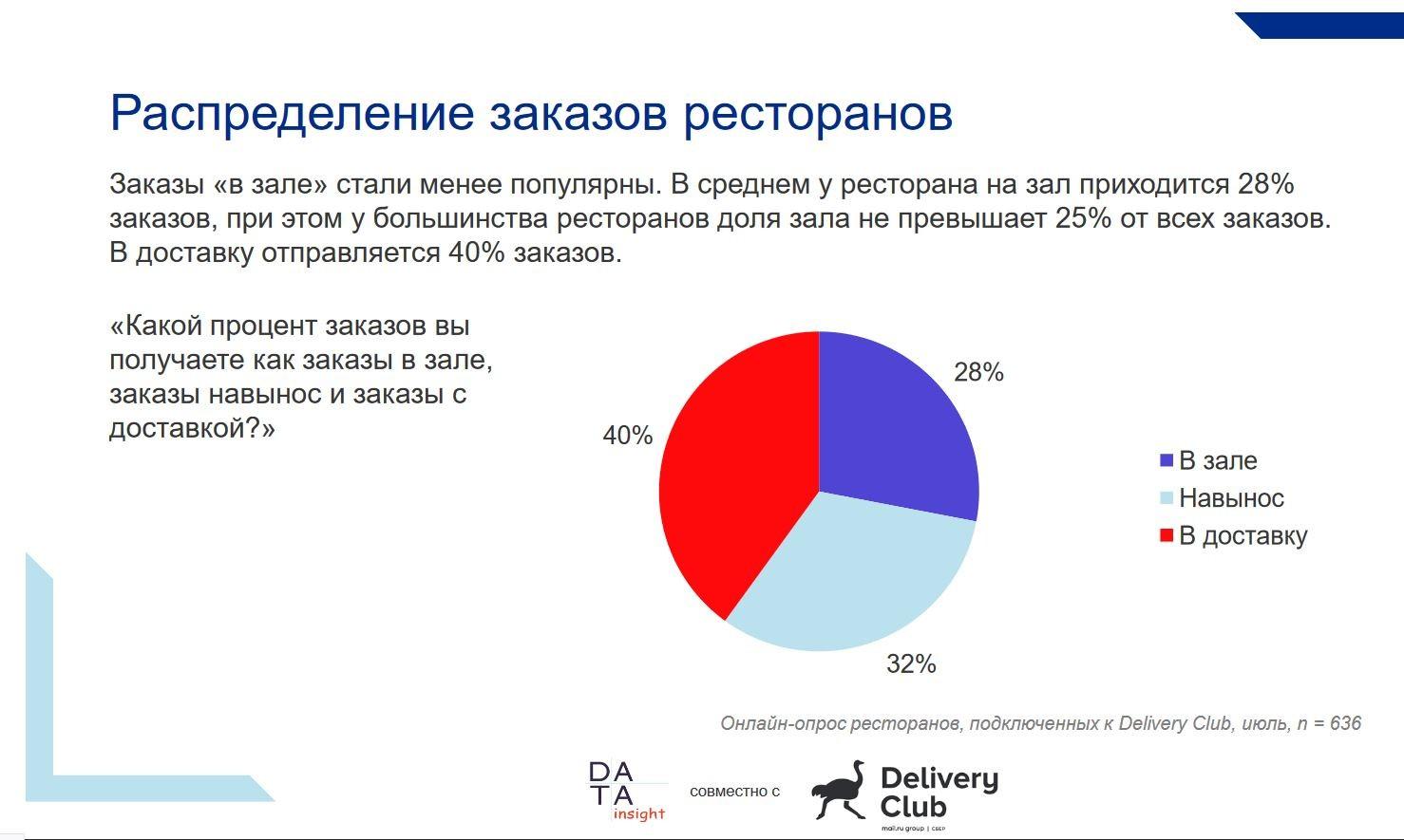 postcovid restaurants russia delivery type