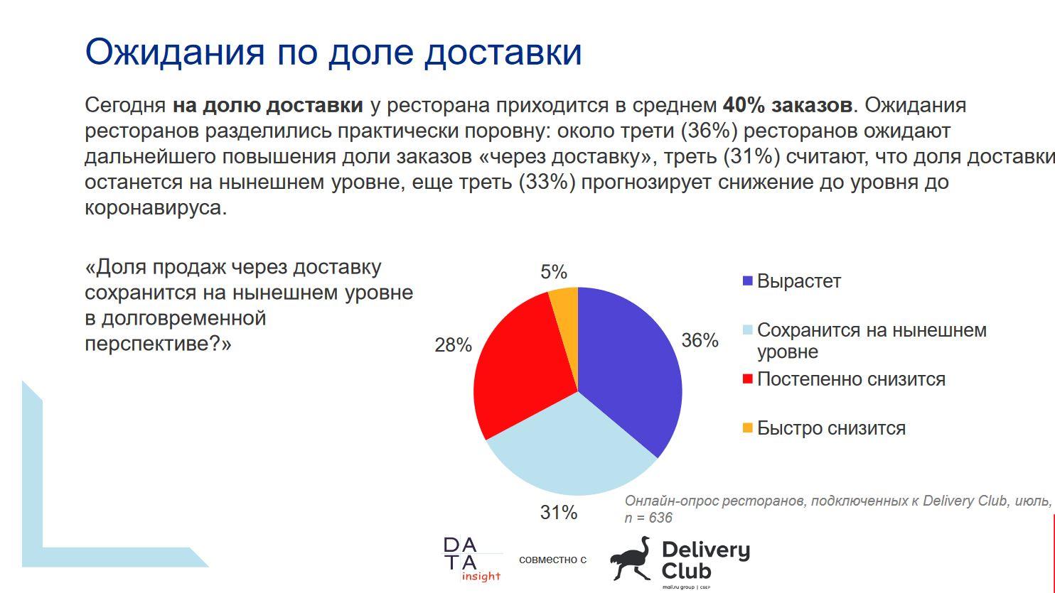 postcovid restaurants russia delivery type 2