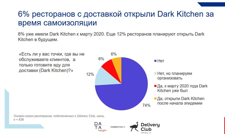 postcovid restaurants russia dark kitchen