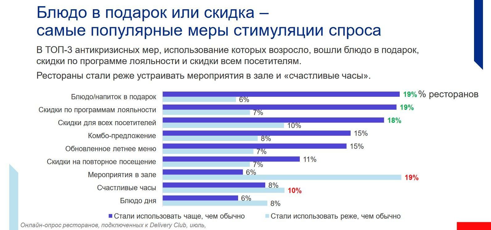 postcovid restaurants motivation russia
