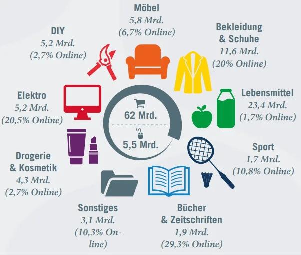 Австрия рейтинг категорий товаров в ритейле