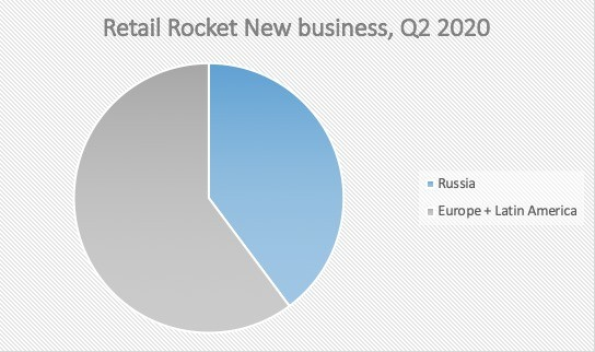 Retail Rocket Ebitda