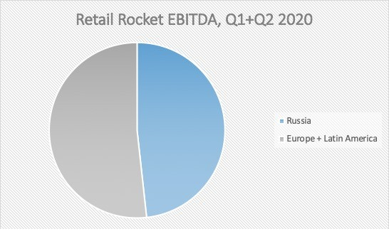 Retail Rocket Ebitda