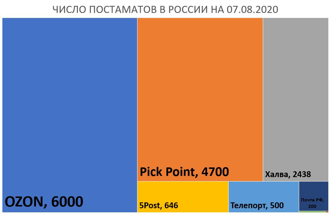 постаматы 2020