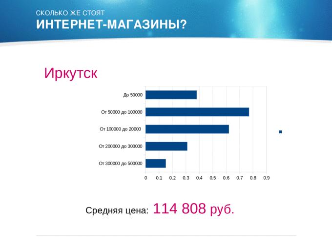 Стоимость интернет-магазинов в 2012 Иркутск