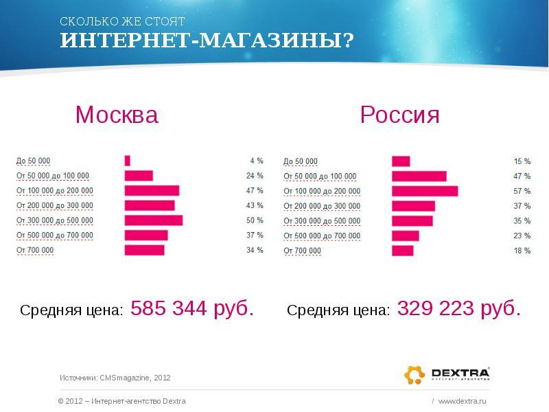 Стоимость интернет-магазинов в 2012