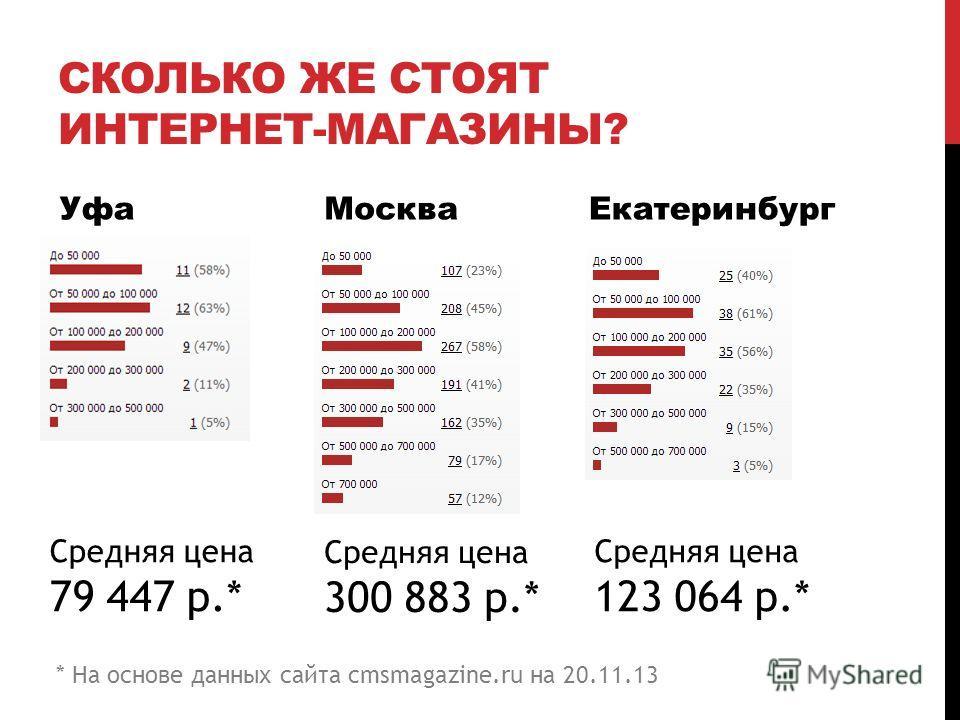 Стоимость интернет-магазинов в 2013