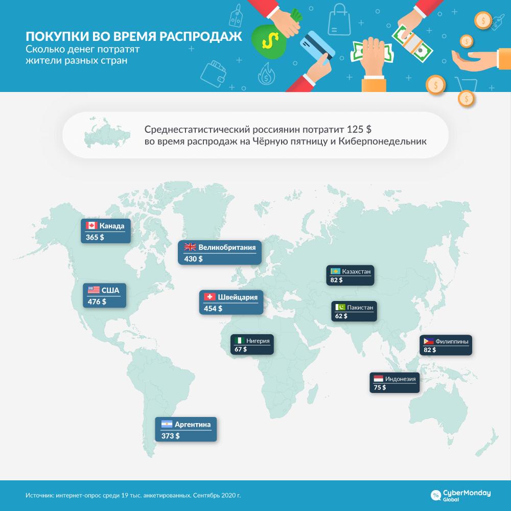 Сколько тратят на распродажах в разных странах