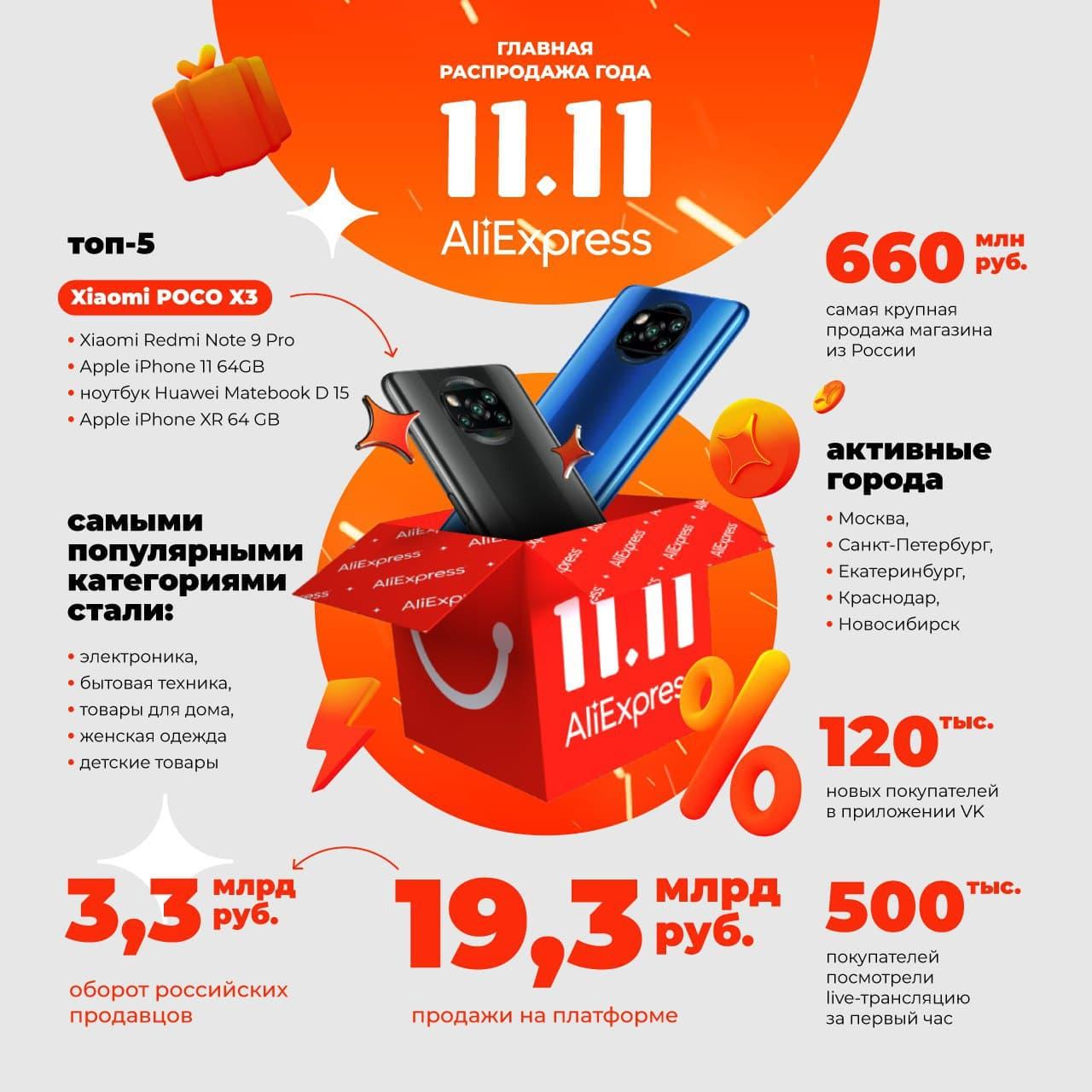AliExpress Russia 11.11