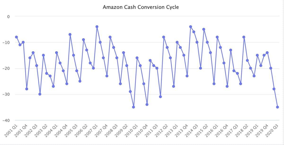 Amazon цикл оборотного капитала