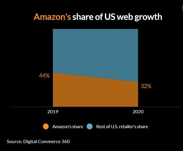 Amazon's share of us web growth