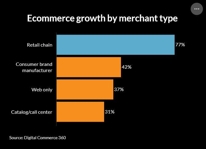eCom growth merchant type US 3