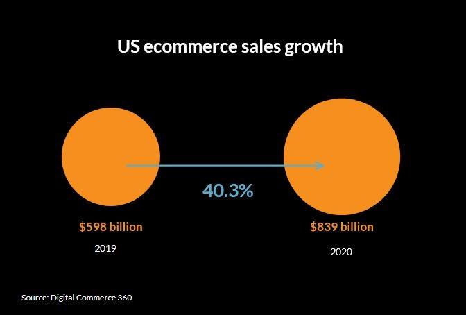 eCommerce forecast US