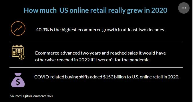 How much US online retail