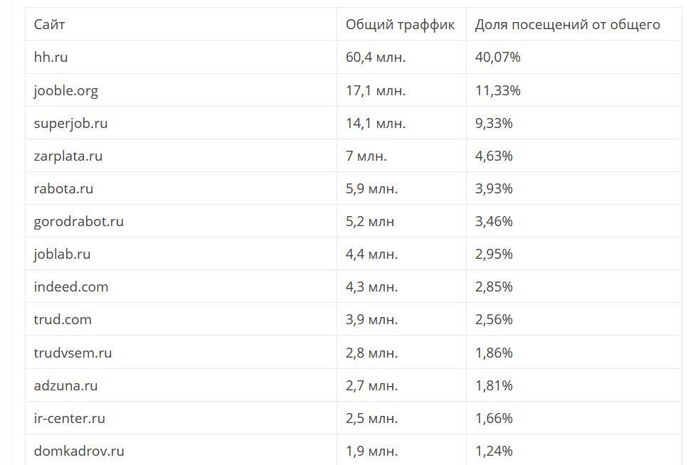 Рейтинг работных сайтов