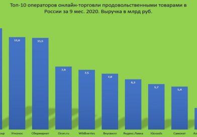 ТОП 10 eGrocery в России за 9 месяцев 2020