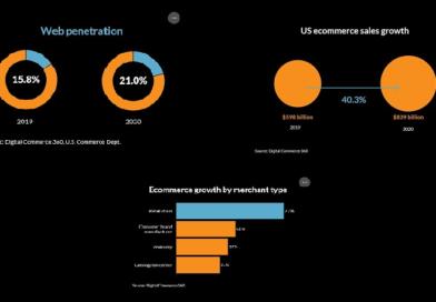 US eCommerce_