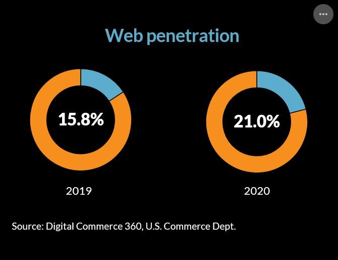 Web penetration US 2