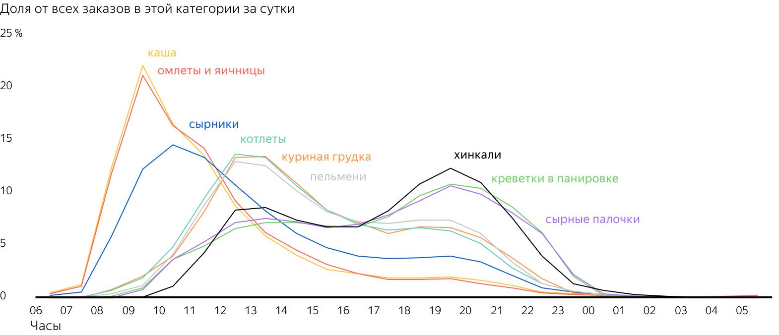 Яндекс.Еда разные блюда в разное время