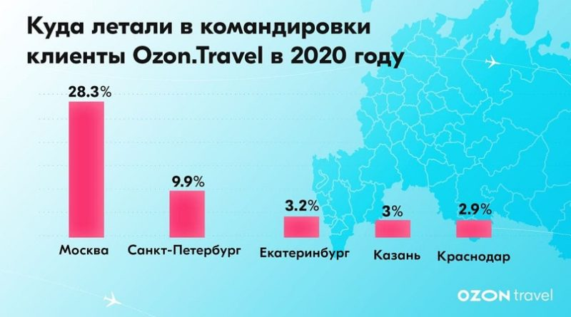 Ozon Travel 2020 командировки