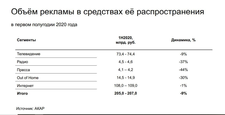 Реклама Россия 2020 1 Средства распространения