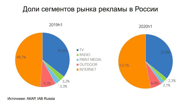 Реклама Россия 2020 2 Доля сегментов
