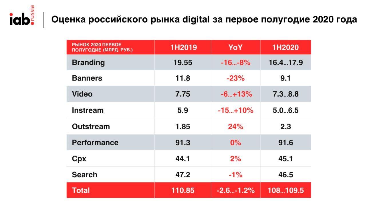 Реклама Россия 2020 4 Сегменты диджитал рекламы
