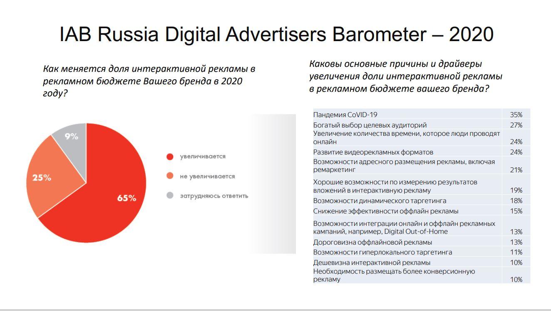 Реклама Россия 2020 5 Доли интерактивной рекламы и драйверы роста