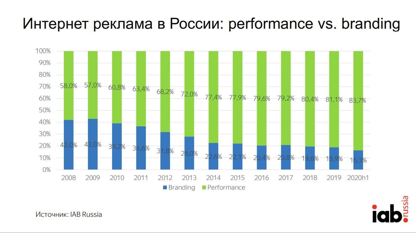 Реклама Россия 2020 5 Сегменты brendingVSperformance