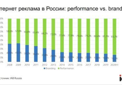 Реклама Россия 2020 5 Сегменты brendingVSperformance_