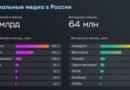 SMM Russia 2020 1 Сообщений Авторов_