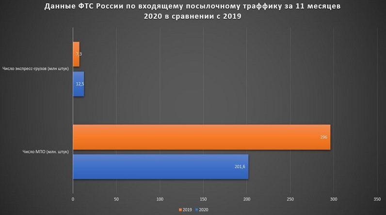 Входящий траффик электронной торговли в Росии в 2020 2019