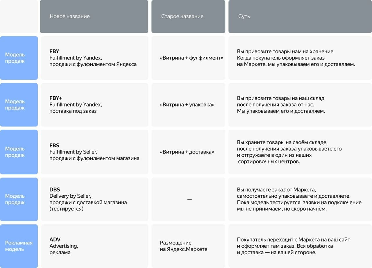 Яндекс Маркет модели сотрудничества new