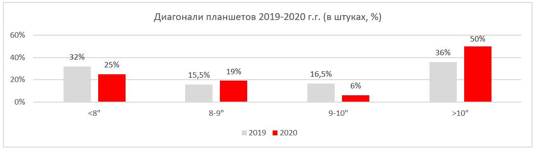 Диагональ планшетов 2019 2020