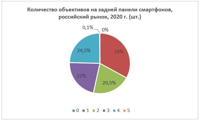 Кол-во объективов в основной камере, 2020 г.