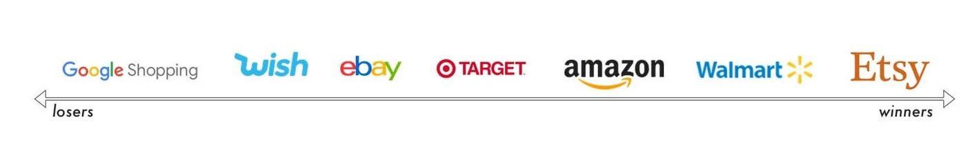 Marketplaces Year in Review 2020 1 Amazon Etsy Walmart Target eBay Wish Google Shopping
