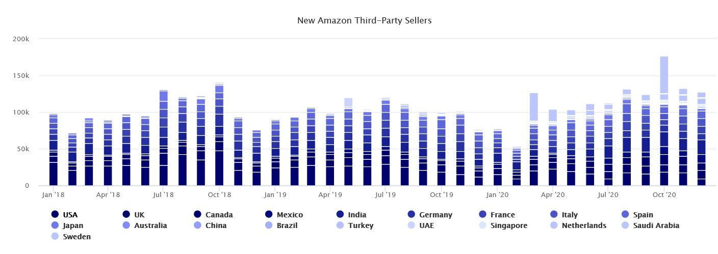 Marketplaces Year in Review 2020 15 Amazon sellers third party